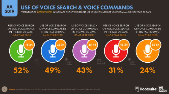 Voice search trends by age